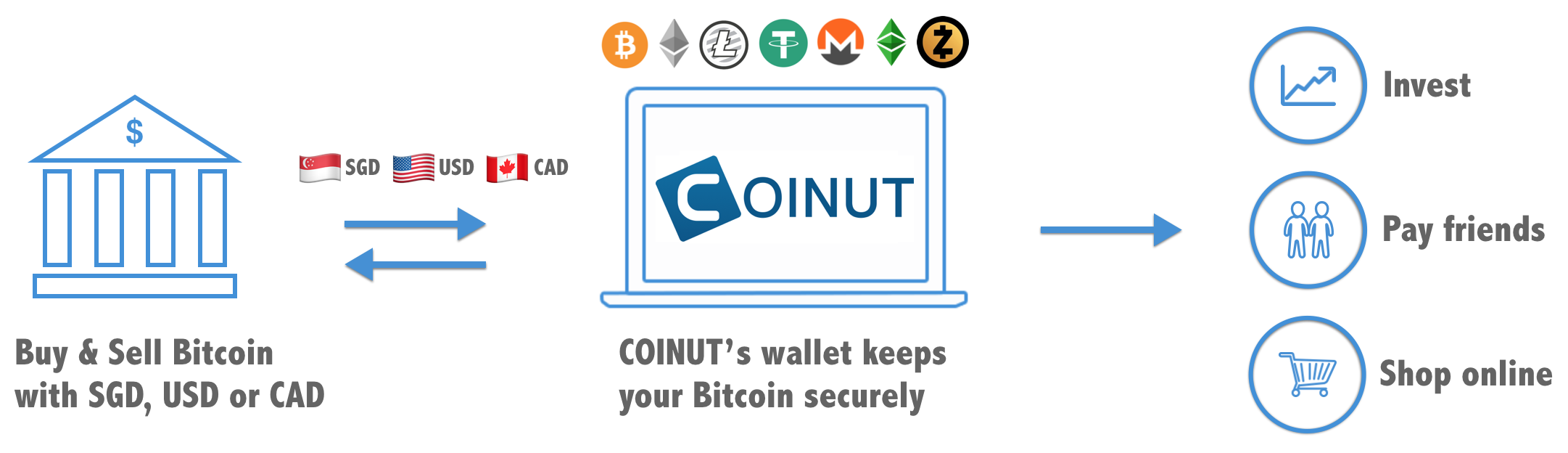 Coinut Coin Ultimate Trading Makes It Really Easy For Anyone To Bitcoin Using Singapore Dollars Sgd Us Usd Or Canadian Cad