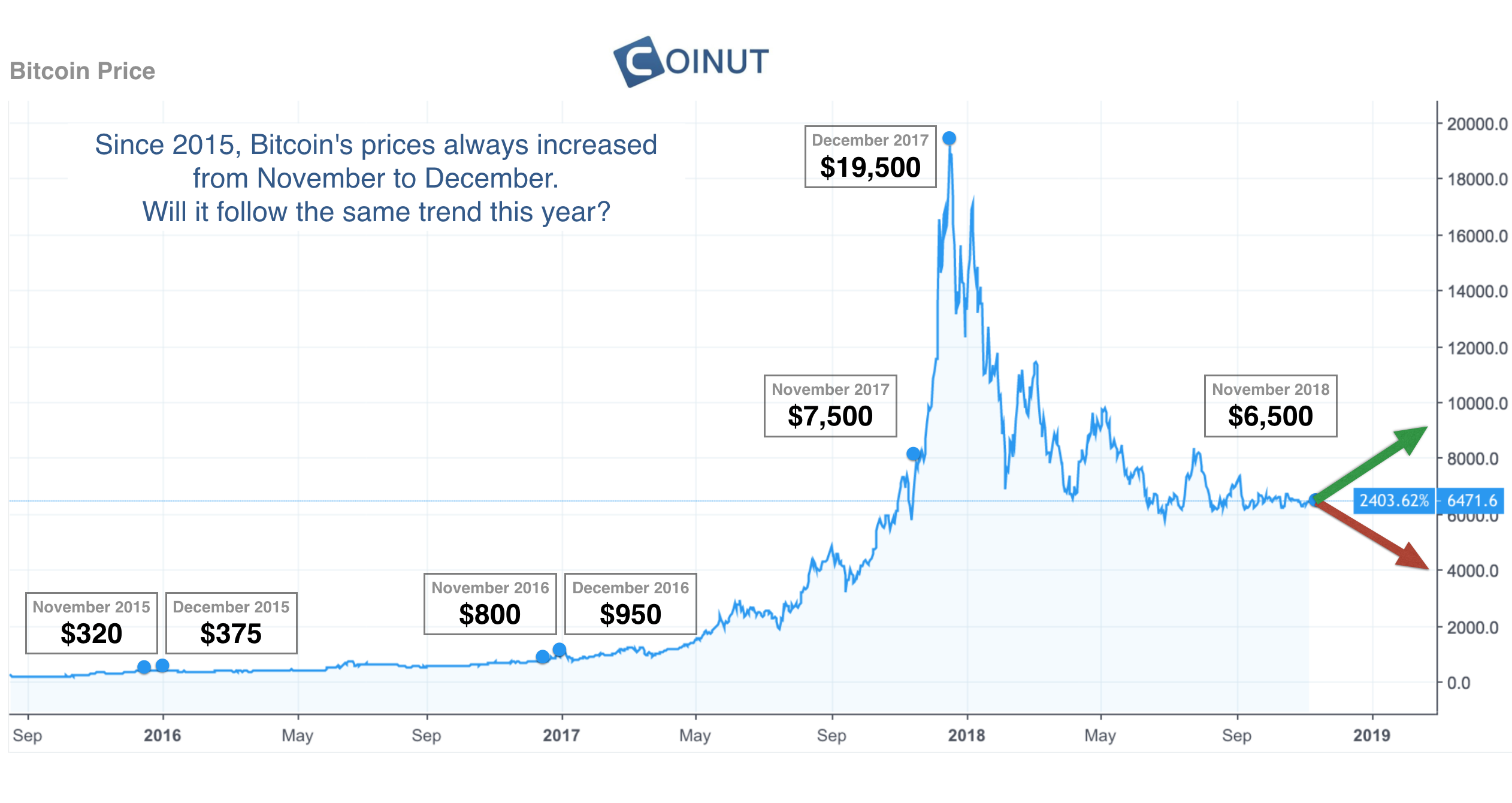 bitcoin price history august 2017
