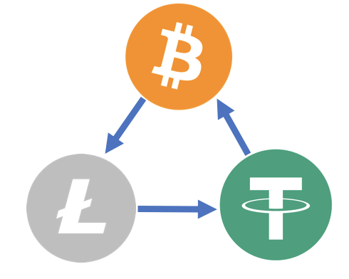 How to detect triangular arbitrage opportunities on coinut com?